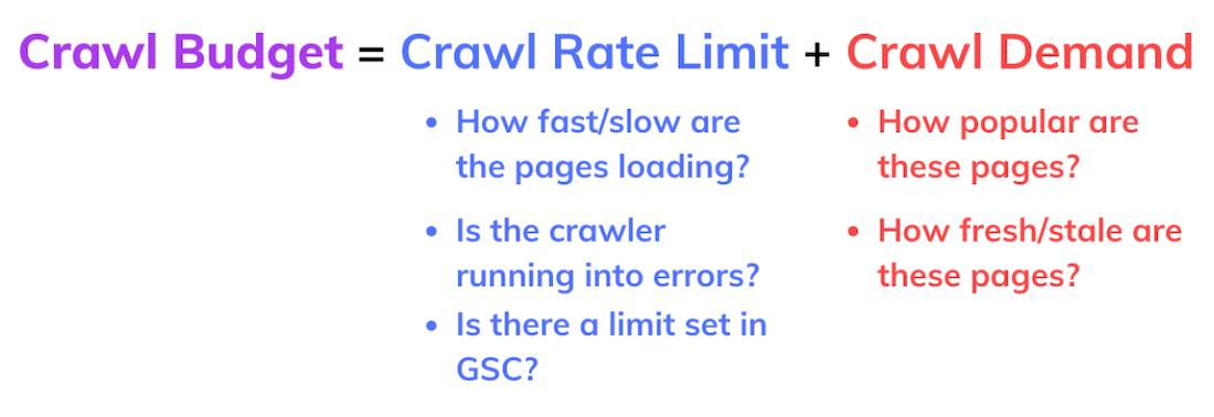 crawl budget equation