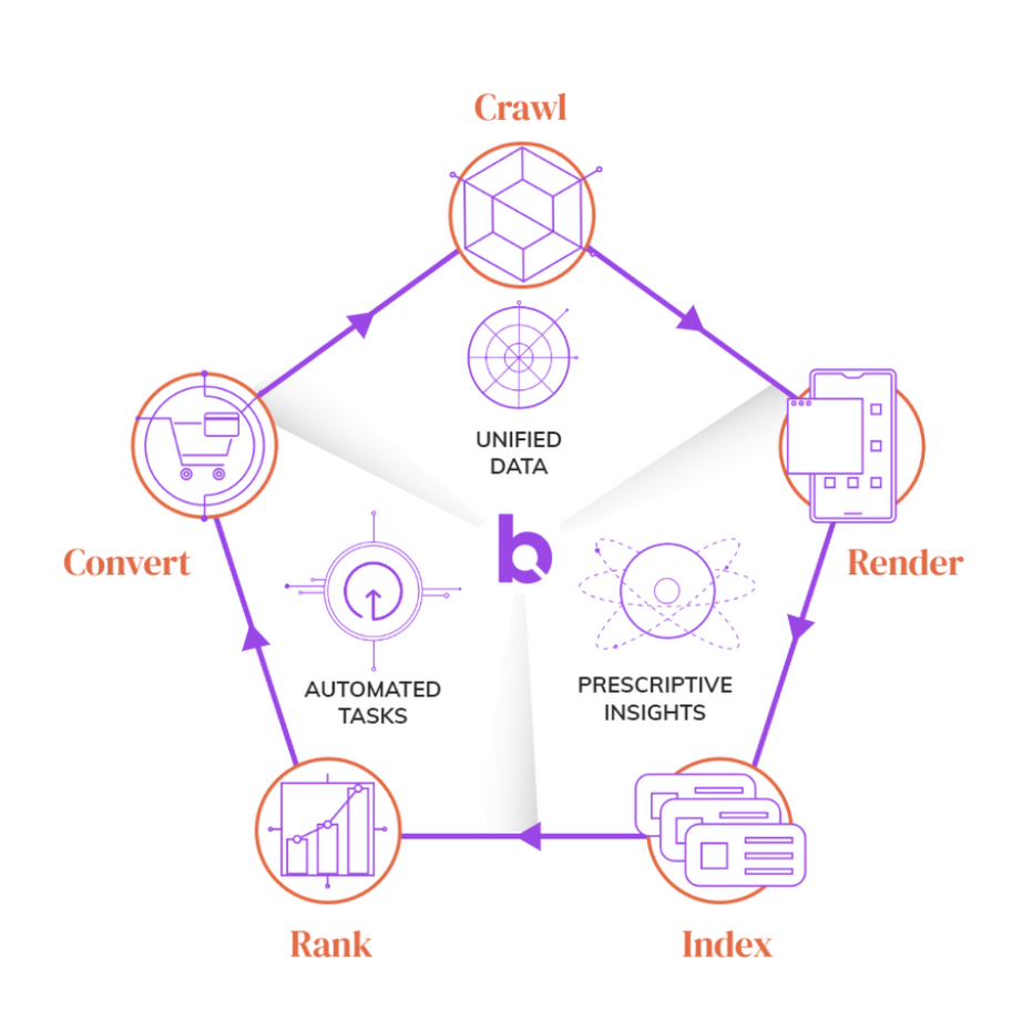 Botify's SEO Methodology: Unified Data, Prescriptive Insights, and Automated Tasks within the platform prioritize every stage of organic search: Crawl, Render, Index, Rank, Convert