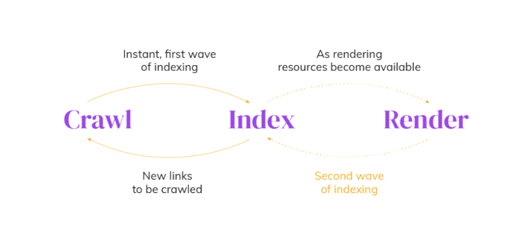 How JavaScript is rendered within the SEO Funnel: crawl, index, render, index