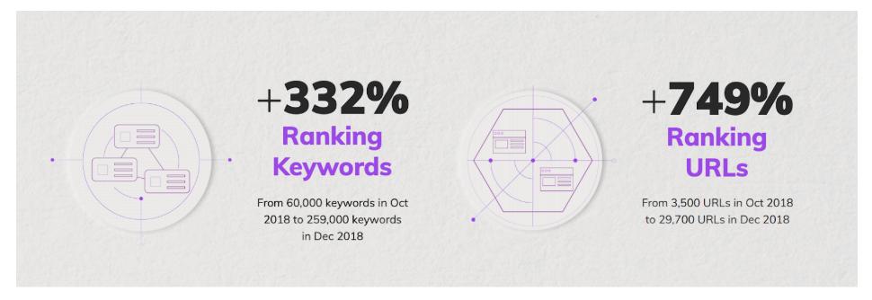 332% increase in ranking keywords and 749% increase in ranking URLs
