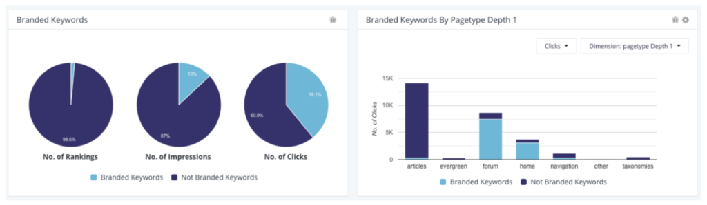 Branded vs. non-branded keywords in Botify
