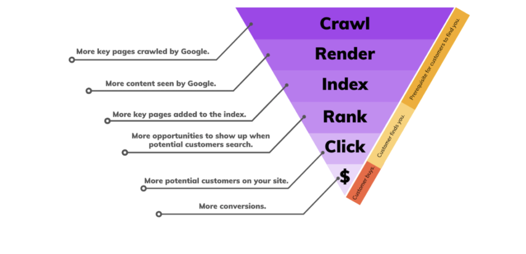 SEO funnel and customer experience overlap