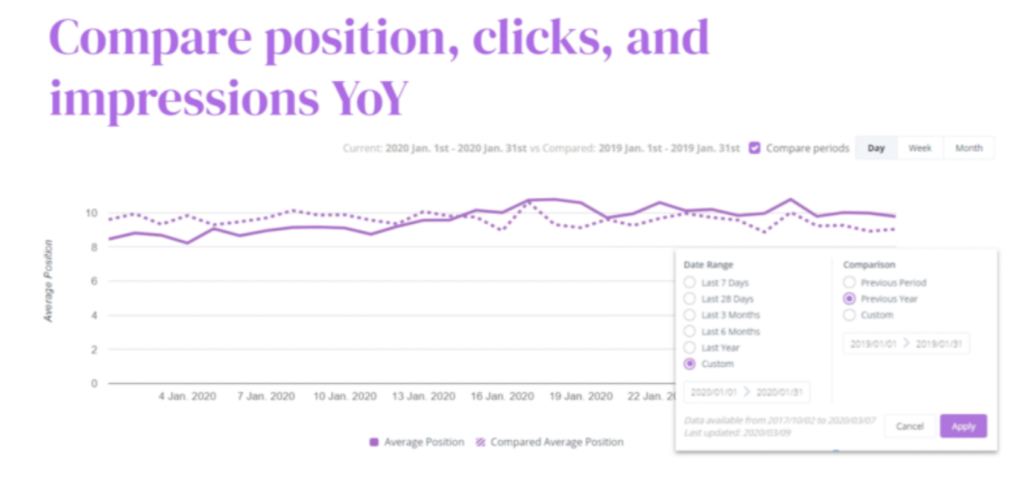 Comparing position, clicks, and impressions year over year in Botify