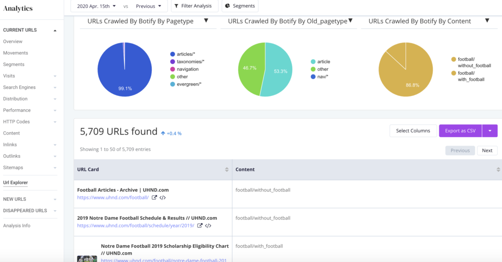 Botify's unified SEO data platform, showing how you can layer your SEO data