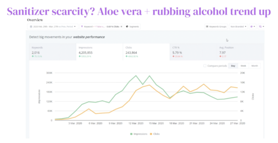 showing how when sanitizer became scarce, aloe vera and rubbing alcohol started trending