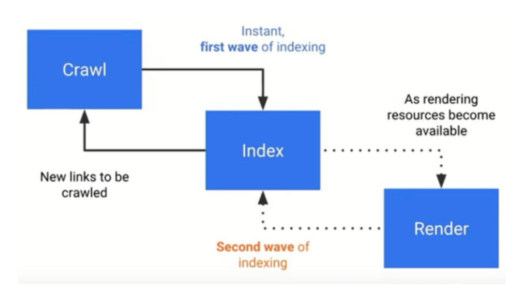 showing how Google indexes JavaScript during a second wave of indexing