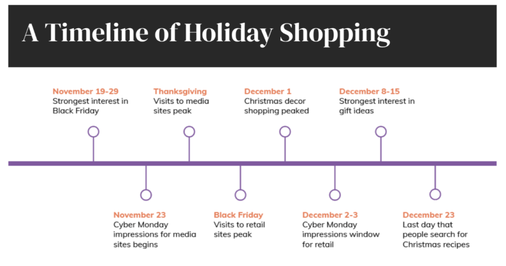 a timeline of holiday shopping trends from Botify data