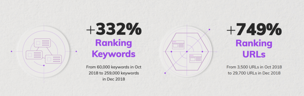 Carvana's case study data showing a 332 percent boost in ranking keywords and a 749 percent boost in ranking URLs