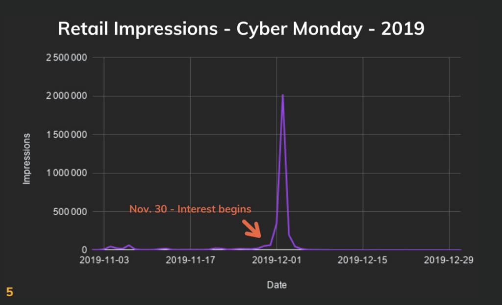 graph depicting retail impressions during the 2019 Cyber Monday timeframe
