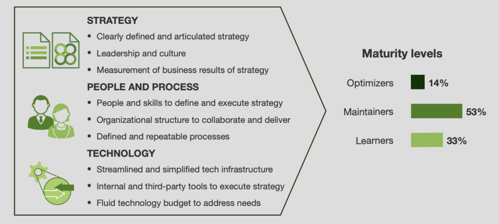 showing how executives prioritize SEO according to their SEO maturity, determined by their organization's strategy, people and process, and technology set in place