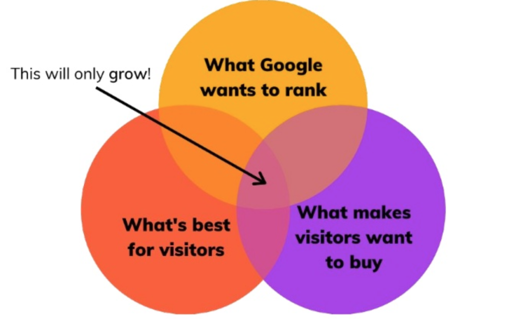 what google wants to rank venn diagram