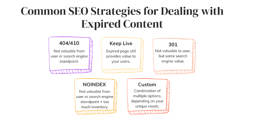 common SEO strategies for dealing with expired content
