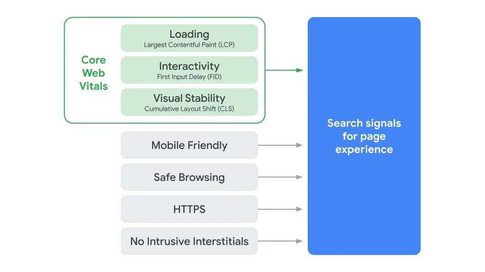 Core Web Vitals from Google