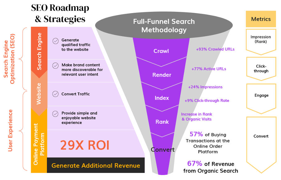 SEO Roadmap and Strategies for an e-commerce site to drive online traffic